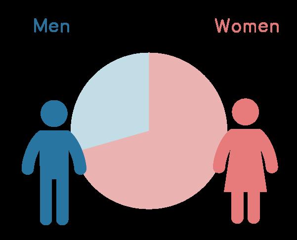 男女人数の比率